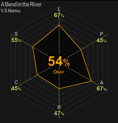 0403 | A Bend in the River | Naipaul | 65% | Okay