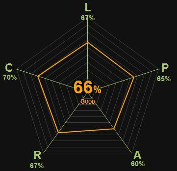 68% | Good