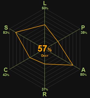 0359 | Elizabeth Costello | Coetzee | 57% | Okay