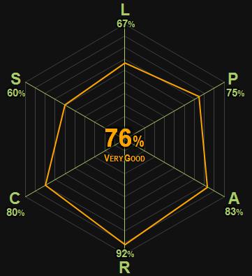 0357 | Theresa Raquin | Zola | 76% | Very Good