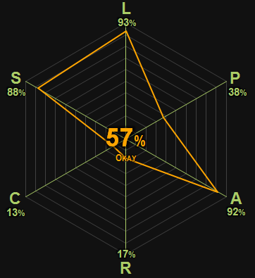 0372 | Gargantua & Pantagruel | Rabelais | 57% | Okay