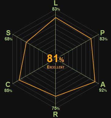 0366 | Kristin Lavransdatter | Undset | 81% | Excellent