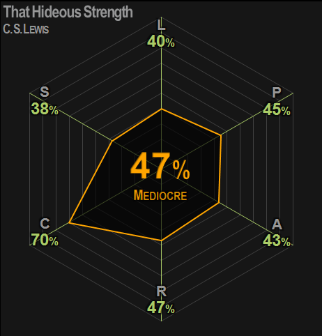 0382 | That Hideous Strength | Lewis | 47% | Mediocre