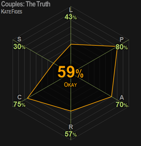 0385 | Couples: The Truth | Figes | 59% | Okay