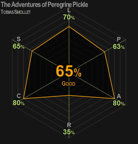 0386 | The Adventures of Peregrine Pickle | Smollet | 65% | Good