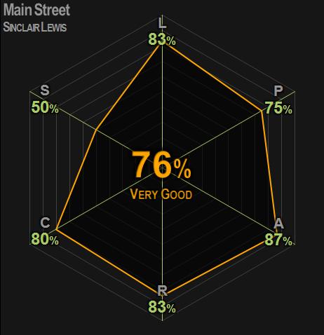 0390 | Main Street | Lewis | 76% | Very Good