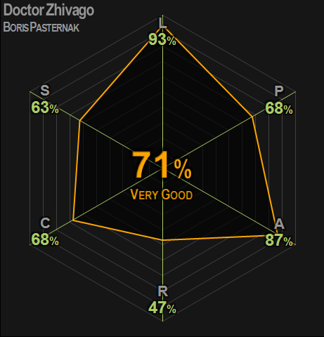 0394 | Doctor Zhivago | Pasternak | 71% | Very Good