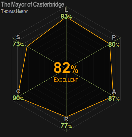 0401 | The Mayor of Casterbridge | Hardy  | 82% | Excellent