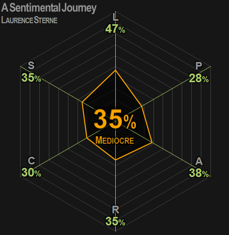 0396 | A Sentimental Journey | Sterne | 35% | Mediocre