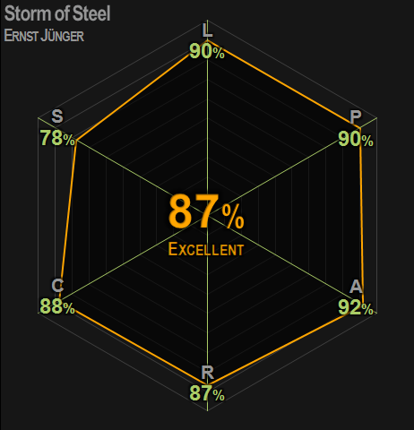 0404 | Storm of Steel | Jünger | 87% | Excellent