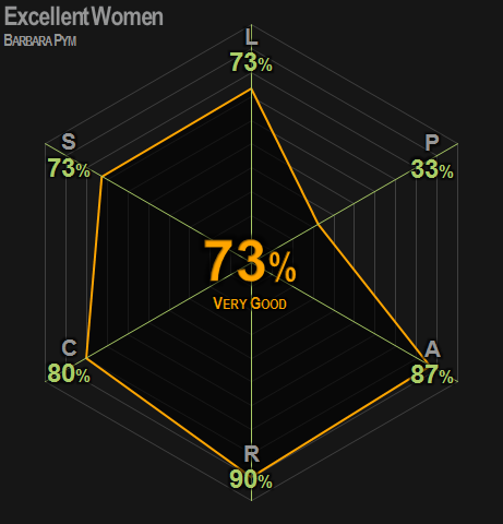 0412 | Excellent Women | Pym | 73% | Very Good