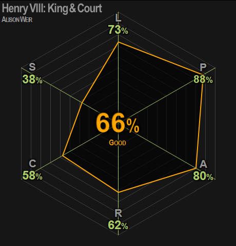 0415 | Henry VIII: King and Court | Weir | 66% | Good