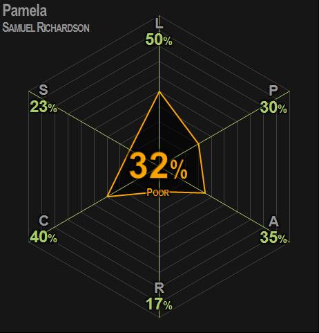 0408 | Pamela | Richardson | 32% | Poor