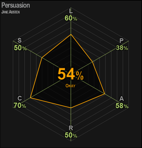 0421 | Persuasion | Austen | 54% | Okay