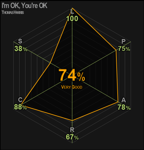 0425 | I'm Okay, You're Okay | Harris | 74% | Very Good
