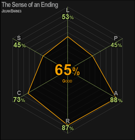 0426 | The Sense of an Ending | Barnes | 65% | Good