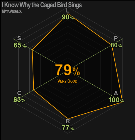 0432 | I Know Why the Caged Bird Sings | Angelou | 79% | Very Good