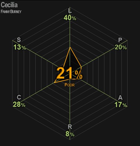 0428 | Cecilia | Burney | 21% | Poor