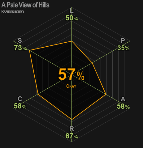 0429 | A Pale View of Hills | Ishiguro | 57% | Okay