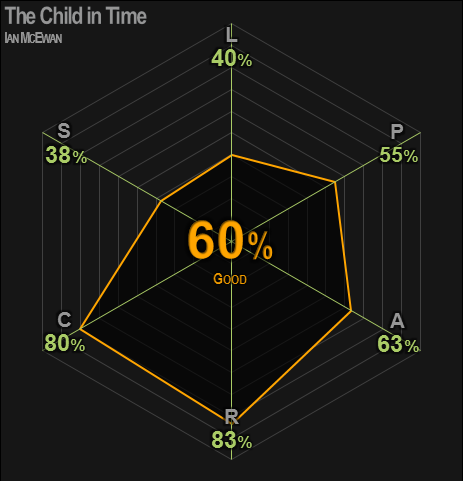 0436 | The Child in Time | McEwan | 60% | Good