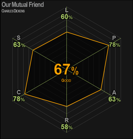 0435 | Our Mutual Friend | Dickens | 67% | Good