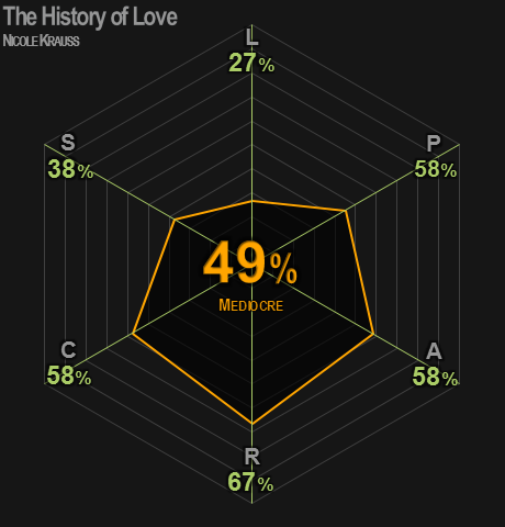 0448 | The History of Love | Krauss | 49% | Mediocre
