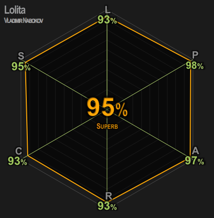 lolitar