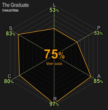 graduater
