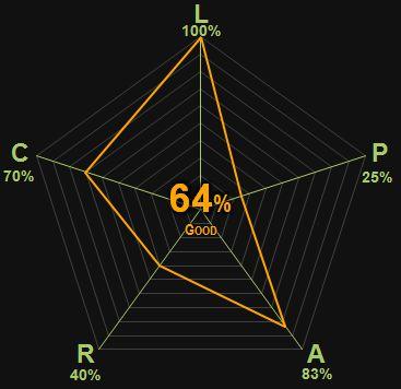 0335 | Oroonoko | Behn | 64% | Good