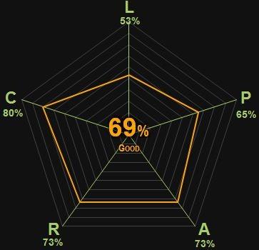0341 | The Thin Man | Hammett | 69% | Good