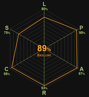 0369 | Oscar and Lucinda | Carey | 89% | Excellent