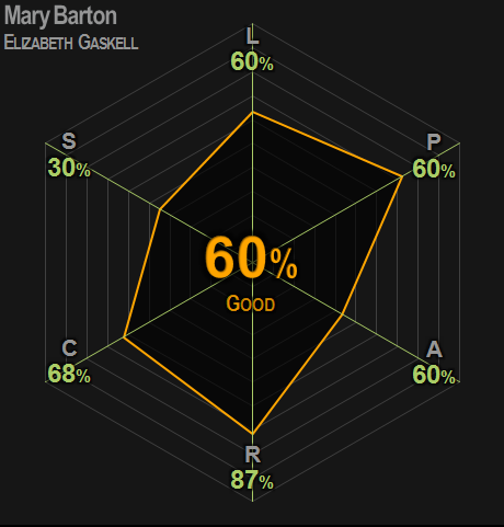 0399   Mary Barton   Gaskell   60%   Good